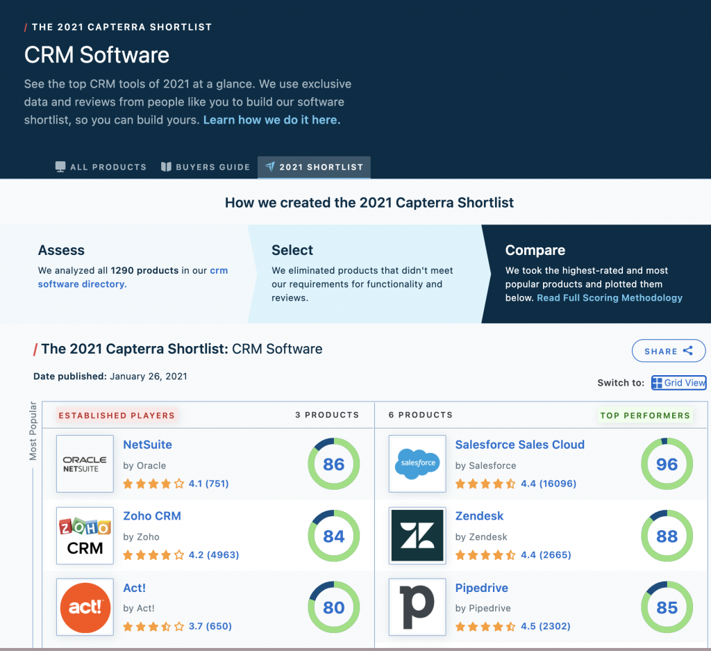 Best CRM Software from Capterra